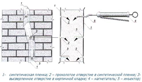 Инъецирование цементным раствором трещин сравнение керамзитобетон или пенобетон